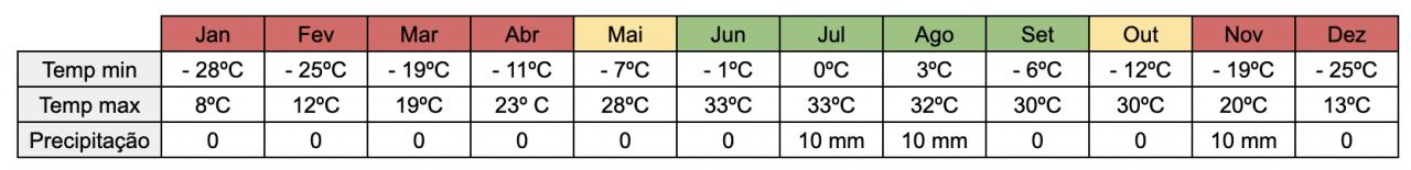 clima no ladakh